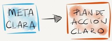 Pasar a la acción requiere una meta y un plan de acción claros